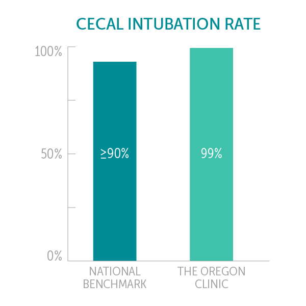 The Oregon Clinic Cecal Intubation Rate