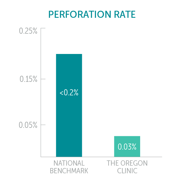 The Oregon Clinic Perforation Rate