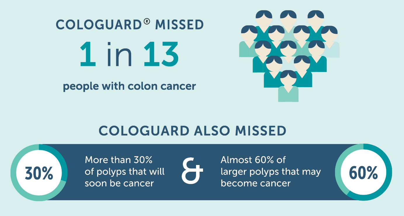Colon Cancer Screening A Modern Day Medical Success Story In The Making The Oregon Clinic
